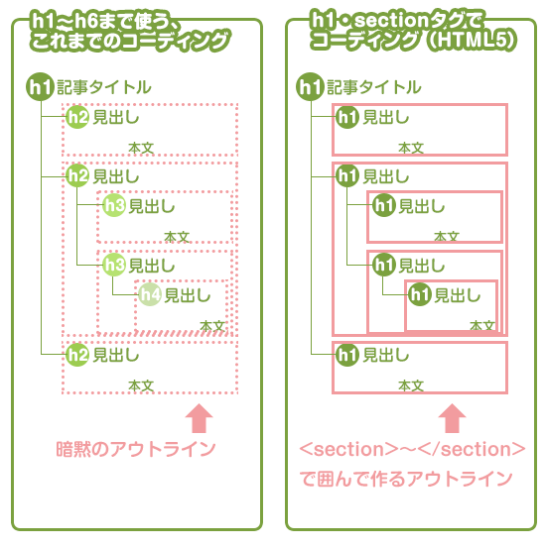 h1-h6とsection