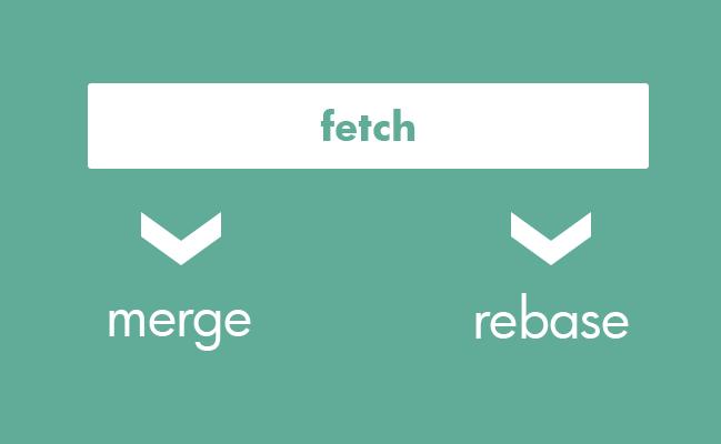 fetchしてmerge or rebase
