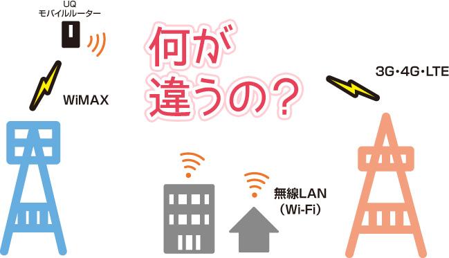 WiMAXと光とLTE、何が違うの?